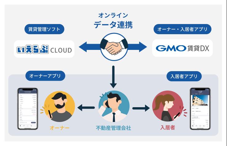 GMO賃貸DXといえらぶCLOUDのイメージ図